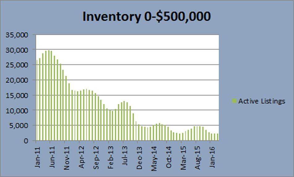 Denver Real Estate inventory under 500 thousand